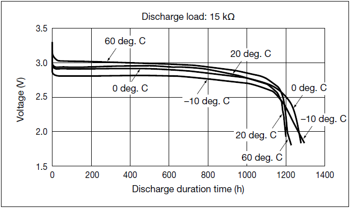 CR2032 discharge profile