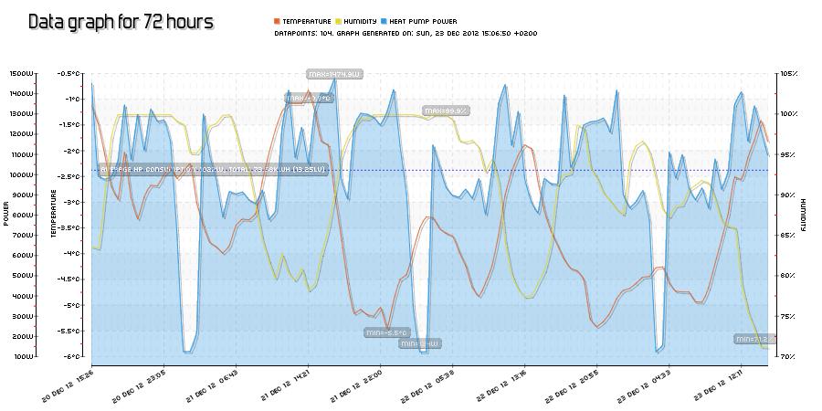 pChart-ing emoncms data – Martin's corner on the web