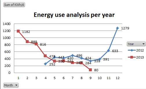 Analysis of electricity usage per year