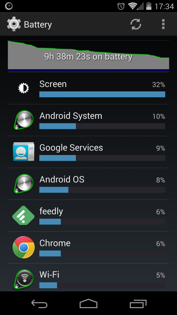 Battery usage report on Android, pretty heavily used the phone to read news/browse that day