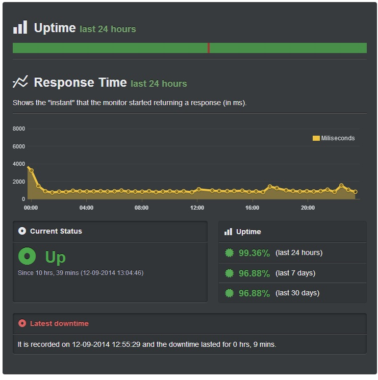 Monitoring my home automation system uptime