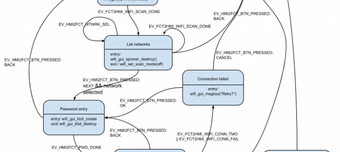 Human-Machine Interface (HMI) modeling and implementation using event-driven finite-state machines